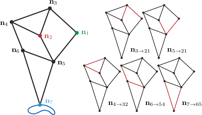 Figure 2 for Globally Optimal Joint Search of Topology and Trajectory for Planar Linkages