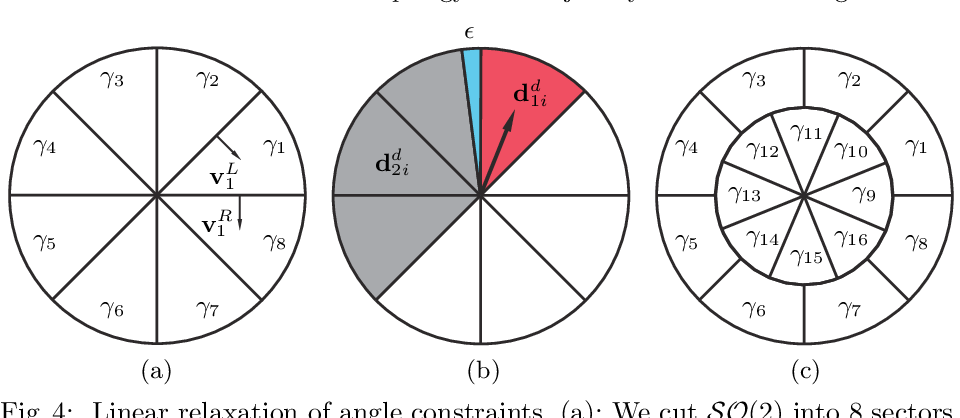 Figure 4 for Globally Optimal Joint Search of Topology and Trajectory for Planar Linkages