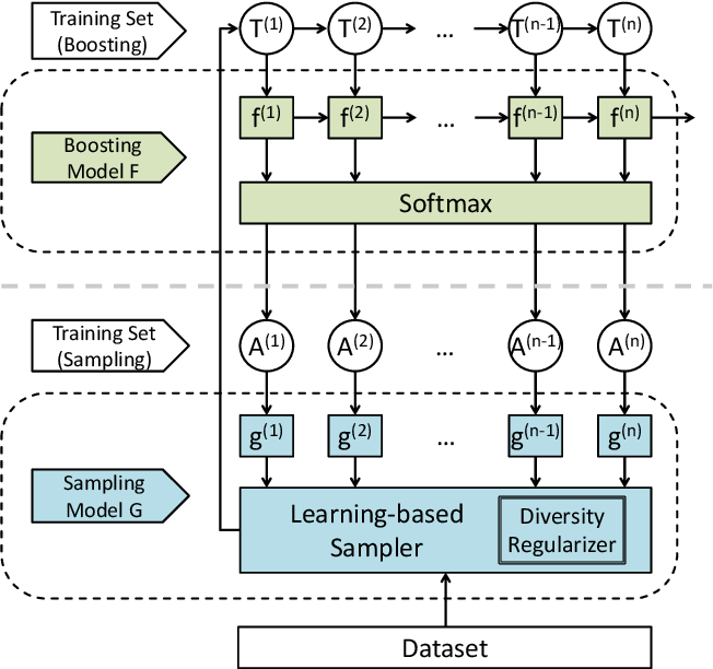 Figure 2 for Learning to Sample: an Active Learning Framework