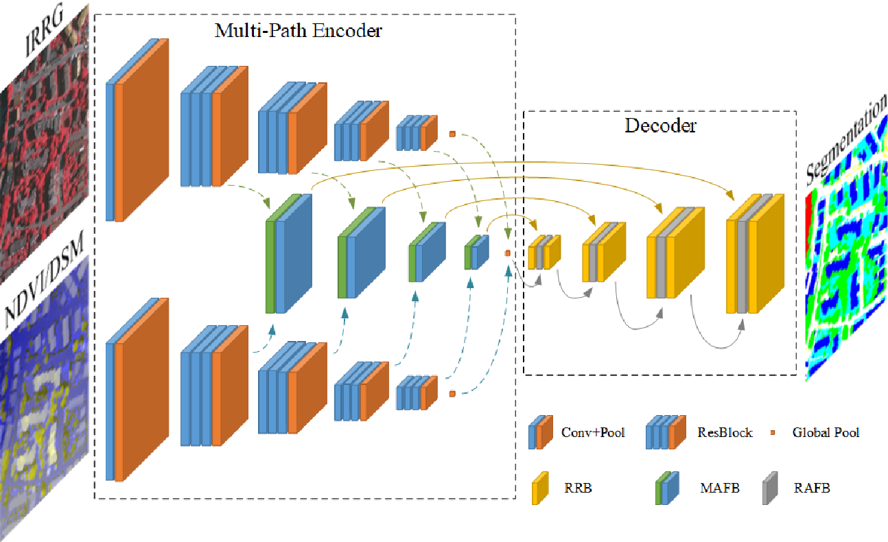Figure 1 for An Attention-Fused Network for Semantic Segmentation of Very-High-Resolution Remote Sensing Imagery