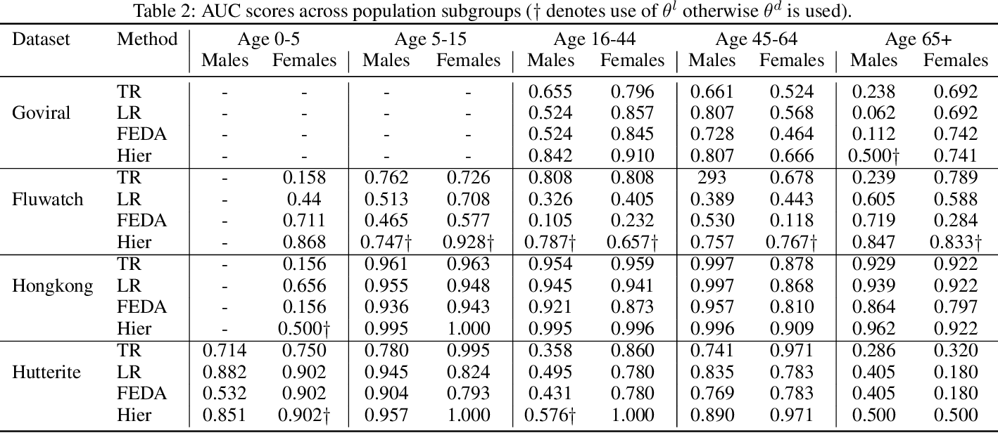 Figure 4 for Population-aware Hierarchical Bayesian Domain Adaptation via Multiple-component Invariant Learning