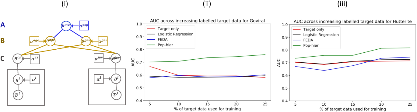 Figure 3 for Population-aware Hierarchical Bayesian Domain Adaptation via Multiple-component Invariant Learning