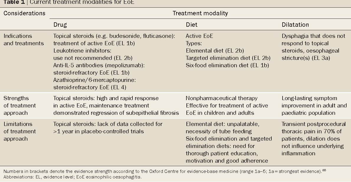 Table 1 | Current treatment modalities for EoE
