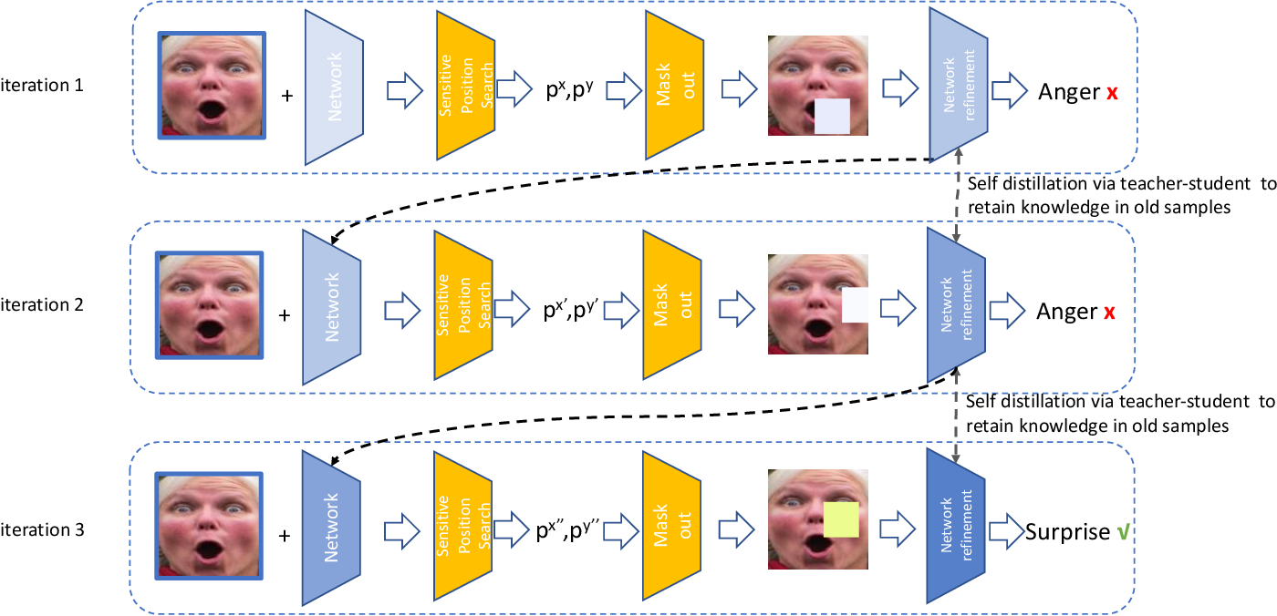 Figure 1 for Point Adversarial Self Mining: A Simple Method for Facial Expression Recognition in the Wild
