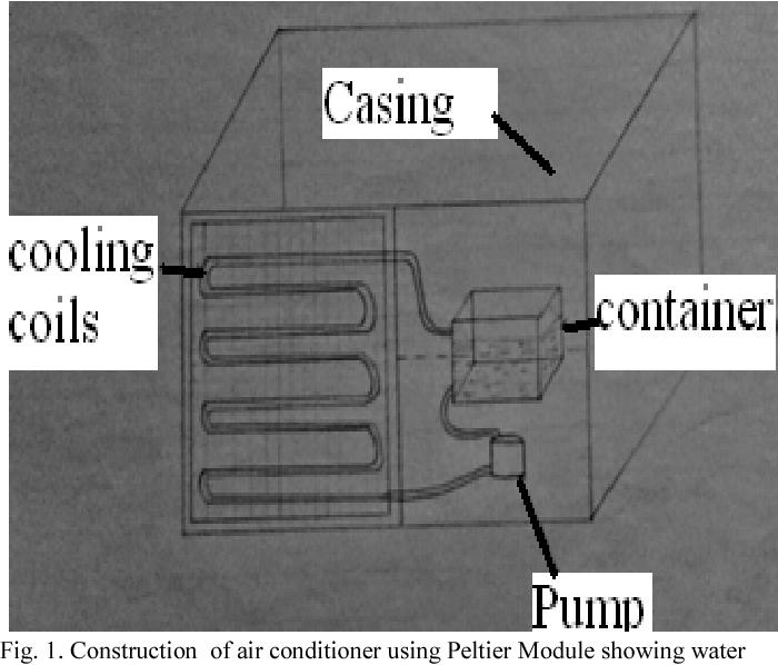Air conditioner using Peltier module - Semantic Scholar