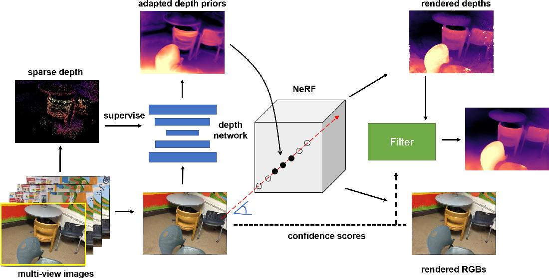 Figure 2 for NerfingMVS: Guided Optimization of Neural Radiance Fields for Indoor Multi-view Stereo