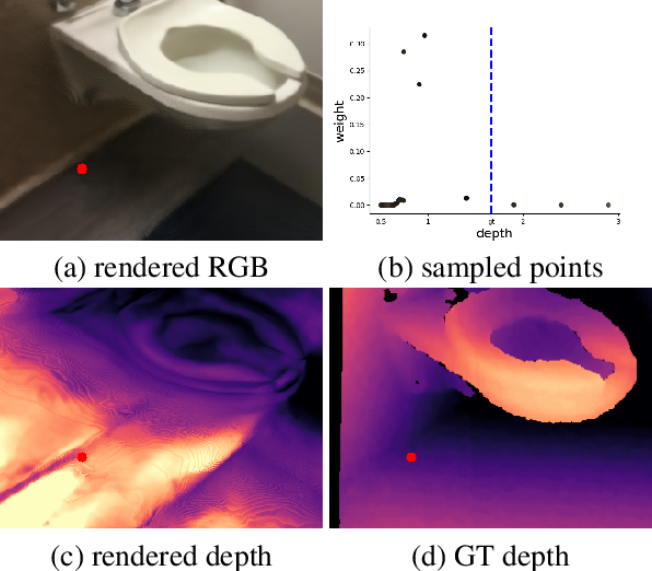 Figure 4 for NerfingMVS: Guided Optimization of Neural Radiance Fields for Indoor Multi-view Stereo