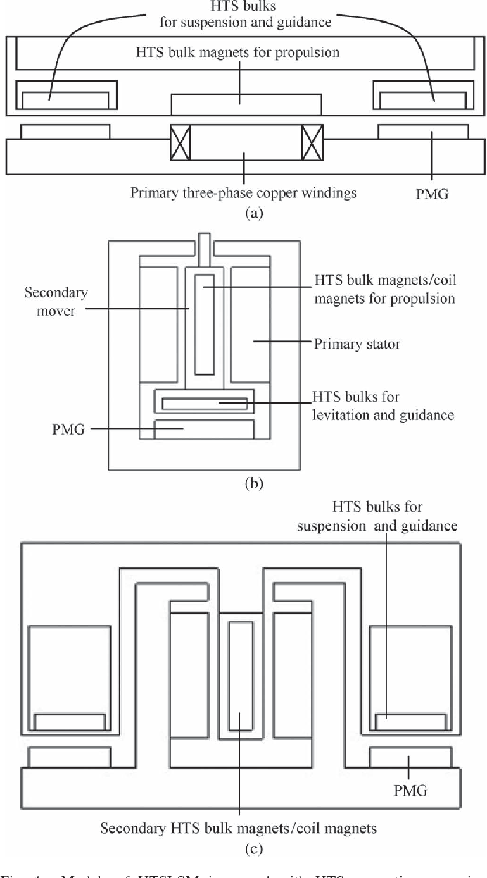 Table I from High-Temperature Superconducting Linear
