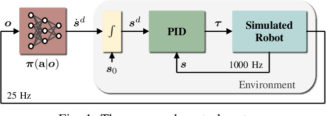 Figure 1 for On the Emergence of Whole-body Strategies from Humanoid Robot Push-recovery Learning