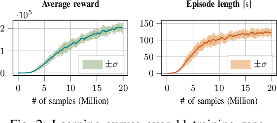 Figure 2 for On the Emergence of Whole-body Strategies from Humanoid Robot Push-recovery Learning