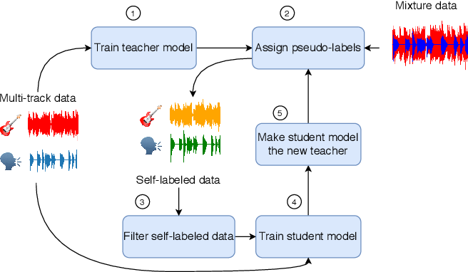 Figure 1 for Semi-Supervised Singing Voice Separation with Noisy Self-Training