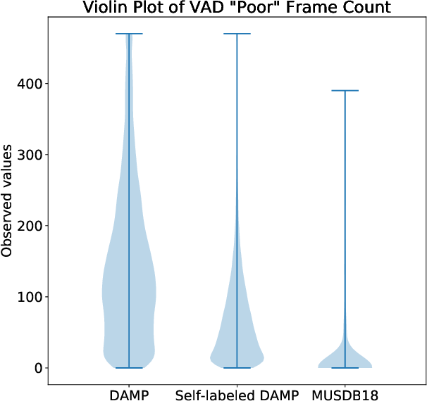 Figure 4 for Semi-Supervised Singing Voice Separation with Noisy Self-Training