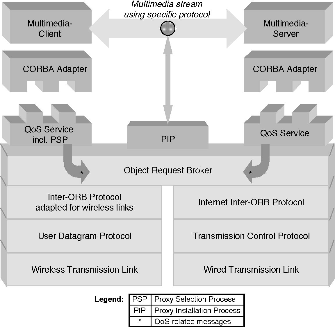 PDF] A CORBA-based Proxy Architecture for Mobile Multimedia
