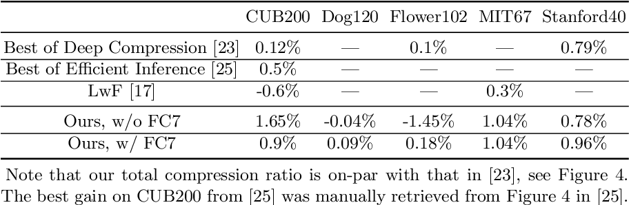 Figure 4 for Target Aware Network Adaptation for Efficient Representation Learning