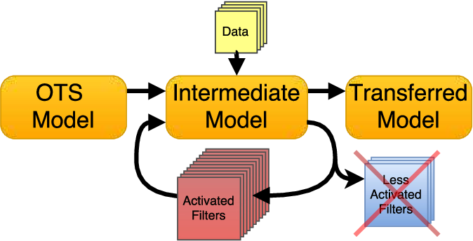 Figure 1 for Target Aware Network Adaptation for Efficient Representation Learning