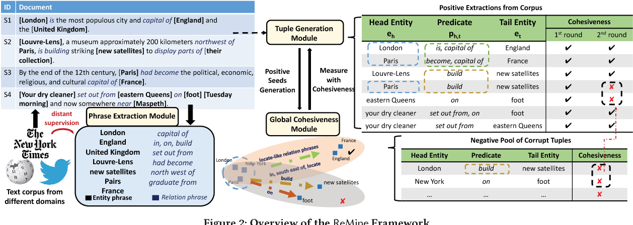 Figure 3 for Integrating Local Context and Global Cohesiveness for Open Information Extraction