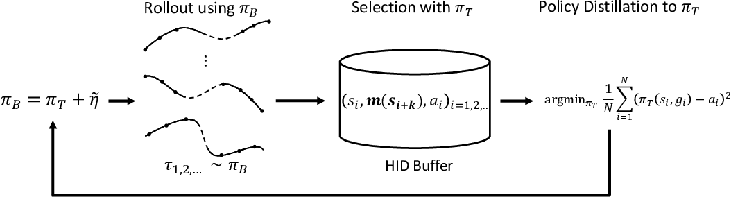 Figure 1 for Evolutionary Stochastic Policy Distillation