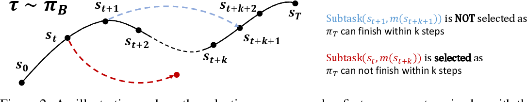 Figure 2 for Evolutionary Stochastic Policy Distillation