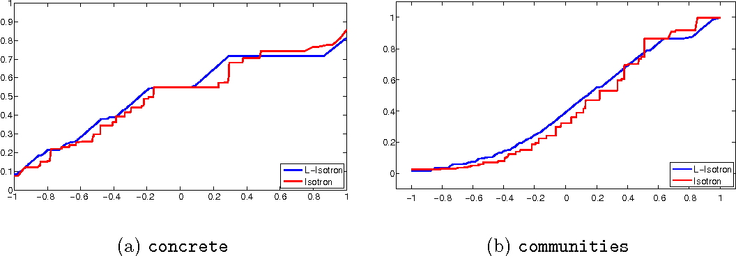 Figure 4 for Efficient Learning of Generalized Linear and Single Index Models with Isotonic Regression