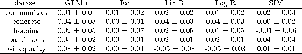 Figure 3 for Efficient Learning of Generalized Linear and Single Index Models with Isotonic Regression