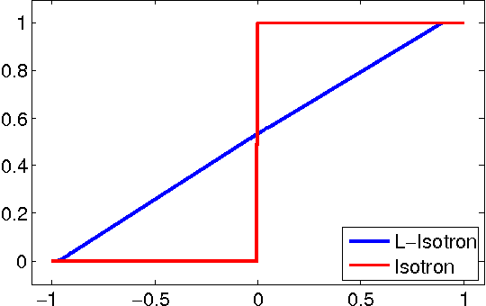 Figure 1 for Efficient Learning of Generalized Linear and Single Index Models with Isotonic Regression