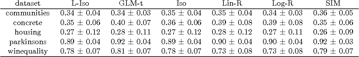 Figure 2 for Efficient Learning of Generalized Linear and Single Index Models with Isotonic Regression