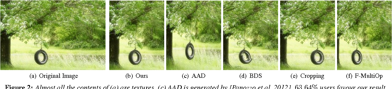 Figure 1 for Image Retargeting by Content-Aware Synthesis
