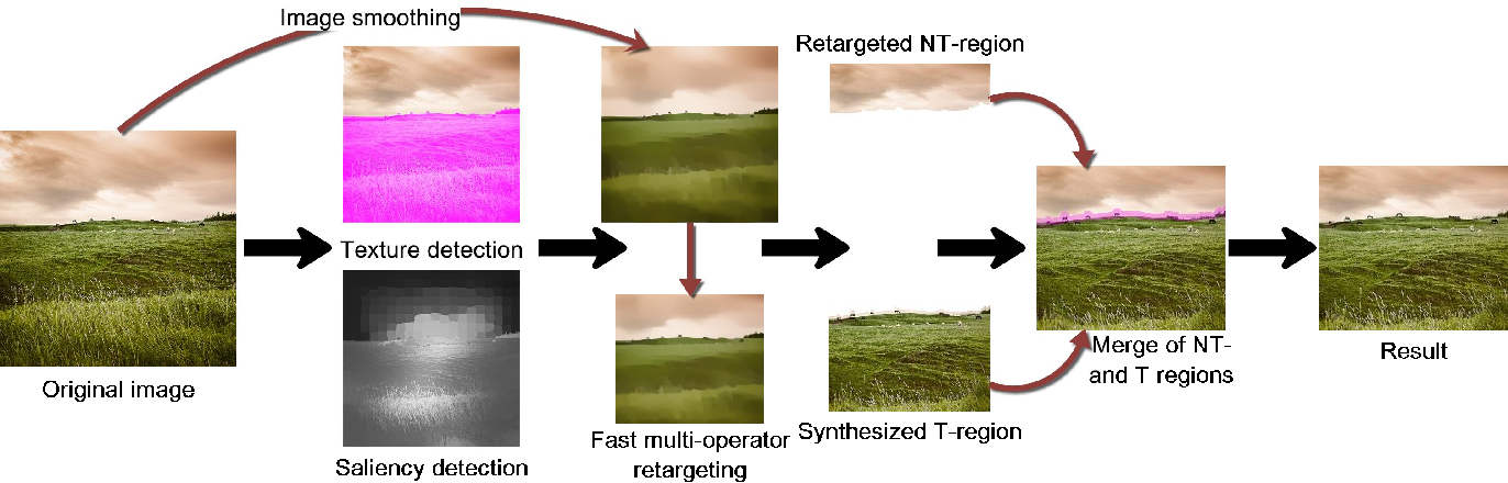 Figure 3 for Image Retargeting by Content-Aware Synthesis