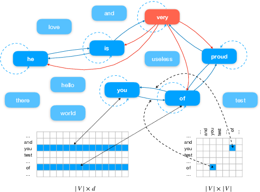 Figure 1 for Text Level Graph Neural Network for Text Classification
