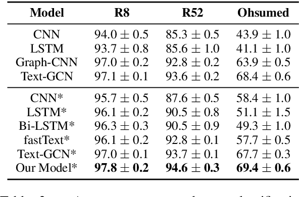 Figure 3 for Text Level Graph Neural Network for Text Classification
