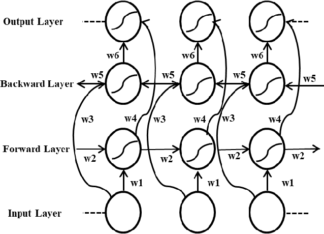 Figure 1 for Sentiment Analysis Using Simplified Long Short-term Memory Recurrent Neural Networks