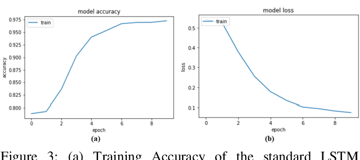 Figure 4 for Sentiment Analysis Using Simplified Long Short-term Memory Recurrent Neural Networks