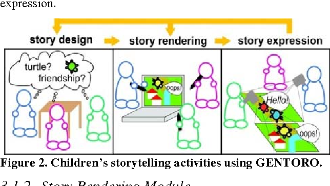 GENTORO: a system for supporting children's storytelling