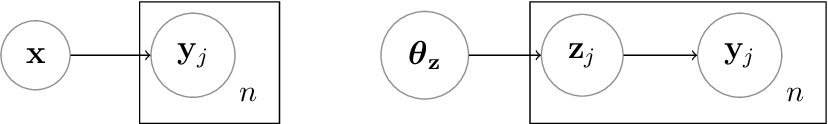 Figure 1 for Asymptotically exact data augmentation: models, properties and algorithms