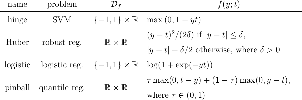 Figure 4 for Asymptotically exact data augmentation: models, properties and algorithms