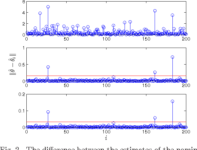Figure 2 for Scalable Anomaly Detection in Large Homogenous Populations