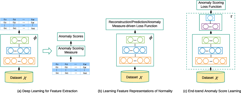Figure 3 for Deep Learning for Anomaly Detection: A Review