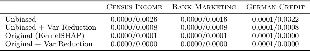 Figure 4 for Improving KernelSHAP: Practical Shapley Value Estimation via Linear Regression