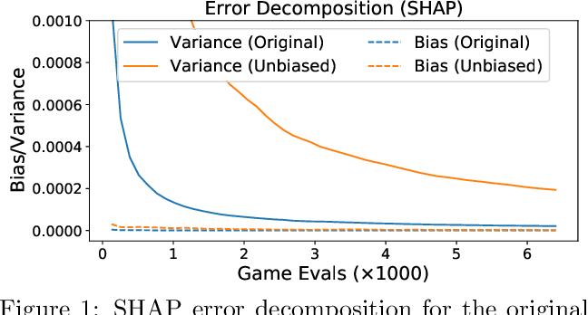 Figure 1 for Improving KernelSHAP: Practical Shapley Value Estimation via Linear Regression