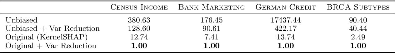 Figure 2 for Improving KernelSHAP: Practical Shapley Value Estimation via Linear Regression
