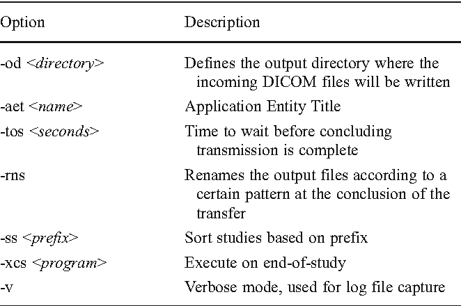 Development of a Next-Generation Automated DICOM Processing System