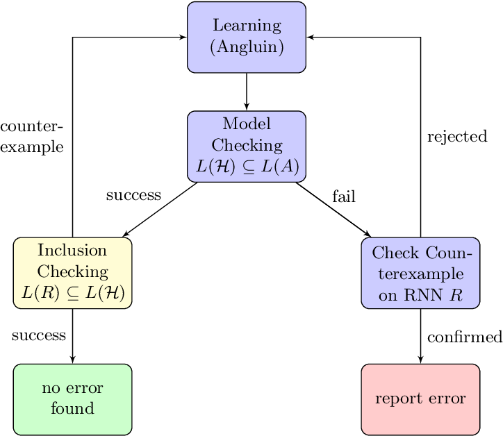 Figure 1 for Property-Directed Verification of Recurrent Neural Networks