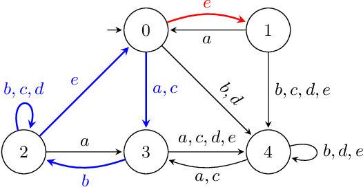 Figure 3 for Property-Directed Verification of Recurrent Neural Networks