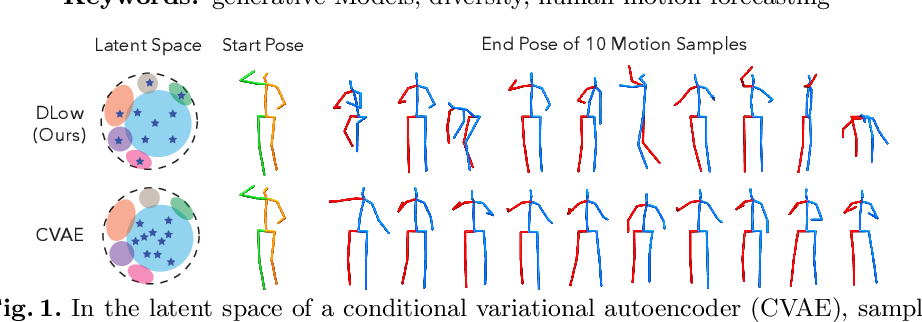 Figure 1 for DLow: Diversifying Latent Flows for Diverse Human Motion Prediction