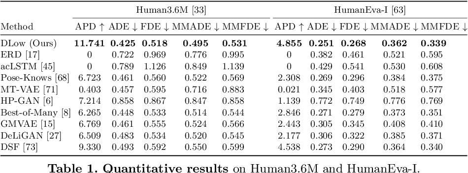 Figure 2 for DLow: Diversifying Latent Flows for Diverse Human Motion Prediction