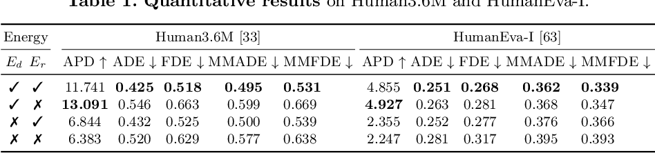 Figure 4 for DLow: Diversifying Latent Flows for Diverse Human Motion Prediction
