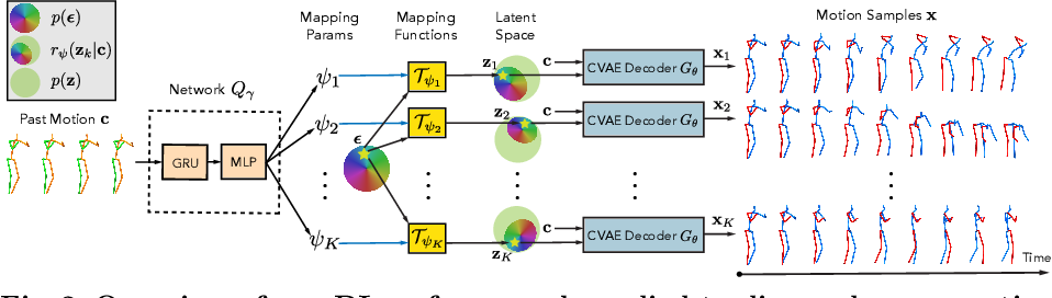 Figure 3 for DLow: Diversifying Latent Flows for Diverse Human Motion Prediction