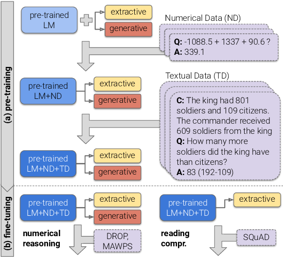 Figure 1 for Injecting Numerical Reasoning Skills into Language Models