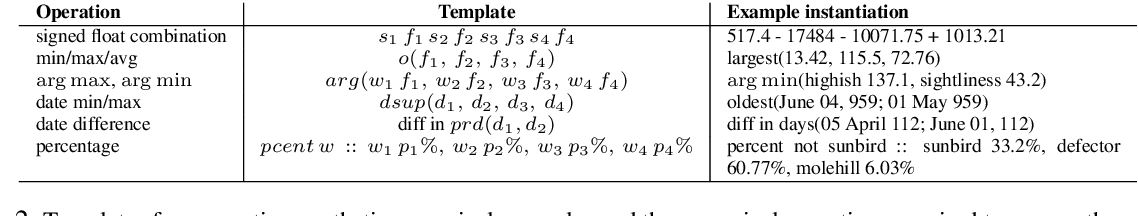 Figure 4 for Injecting Numerical Reasoning Skills into Language Models
