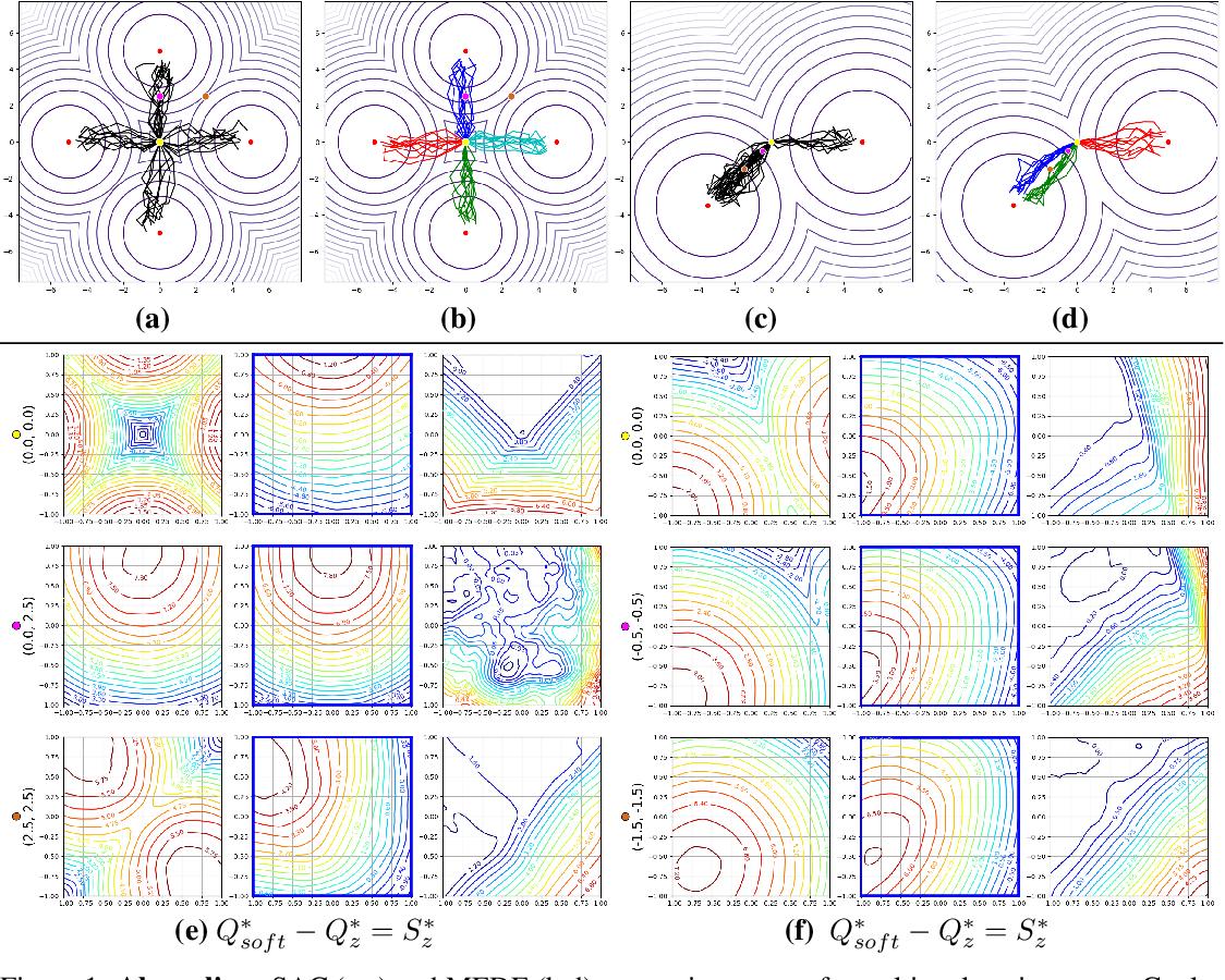 Figure 1 for Maximum Entropy Diverse Exploration: Disentangling Maximum Entropy Reinforcement Learning